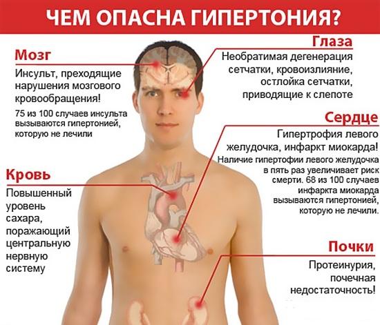 Изображение - Какие таблетки держат давление в норме davlenie